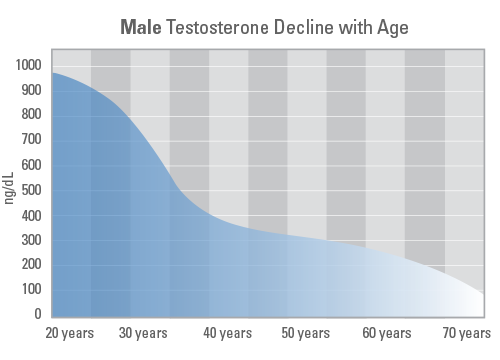 low-testosterone-graph