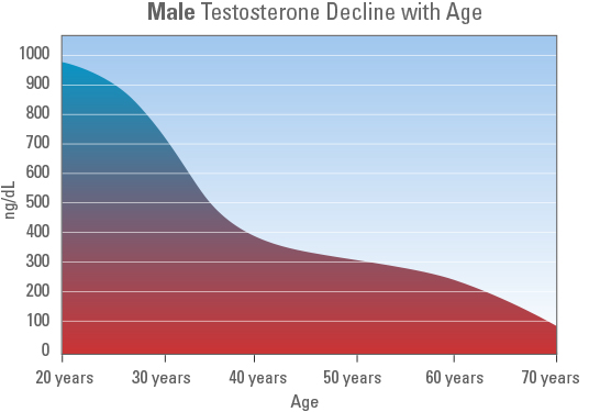 Benefits of Testosterone Therapy
