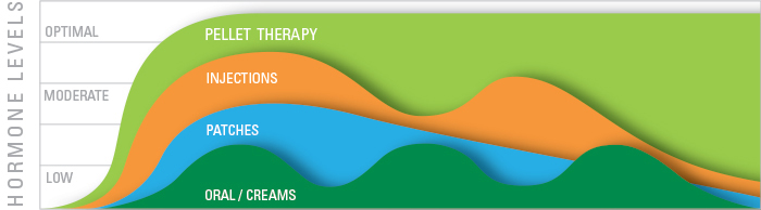 pellet-therapy-graph2